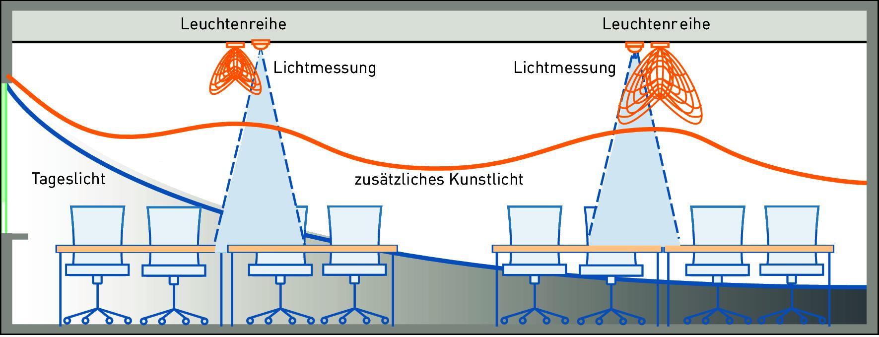 Atemberaubend Typischer Hausschaltplan Bilder - Der Schaltplan ...