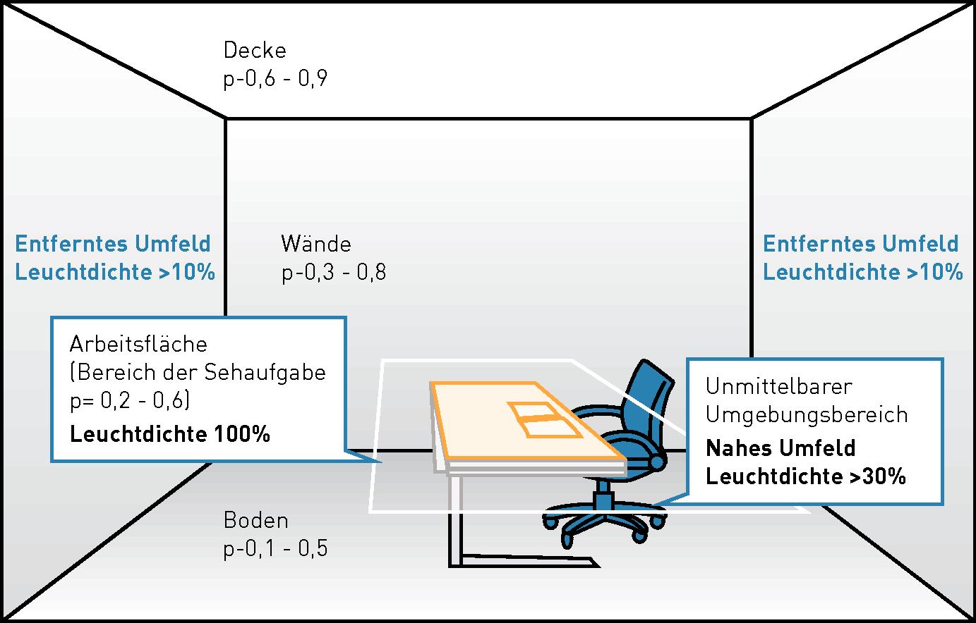 leuchtdichteverteilung. Black Bedroom Furniture Sets. Home Design Ideas