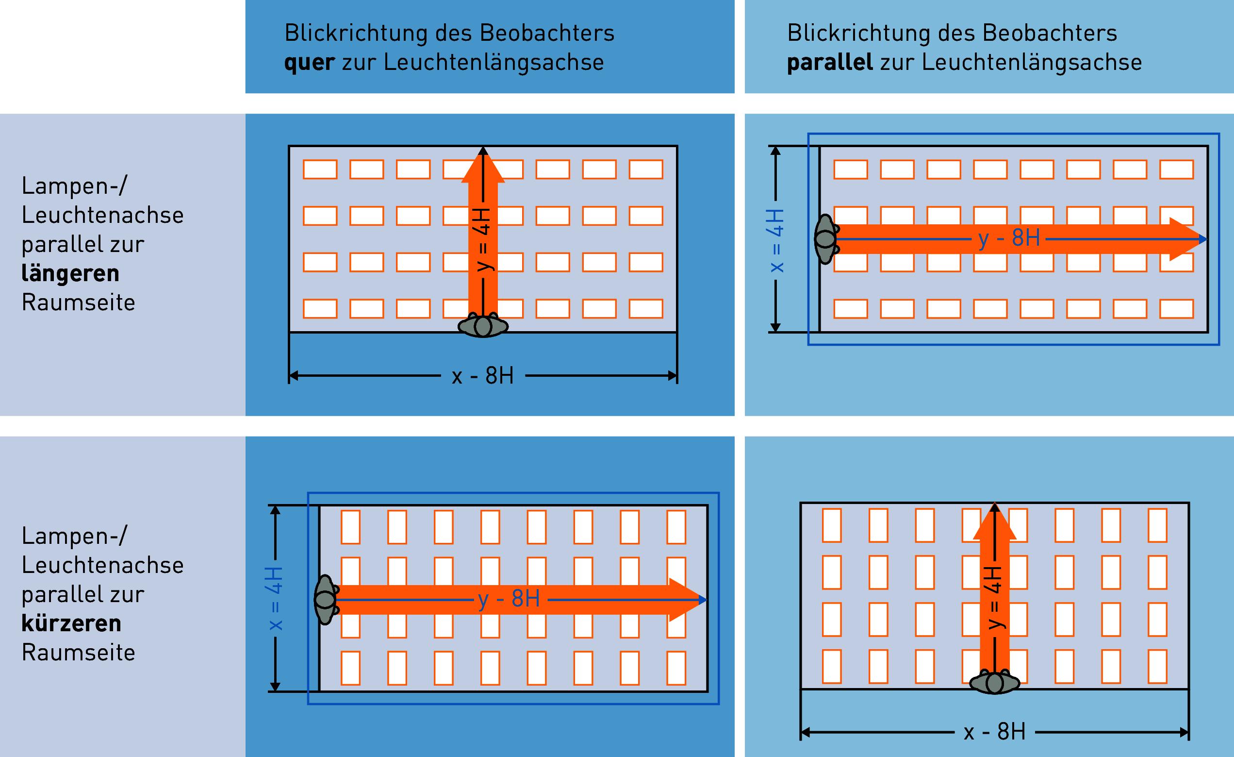 Arbeitsstättenverordnung Beleuchtung | Ugr Tabellenmethode
