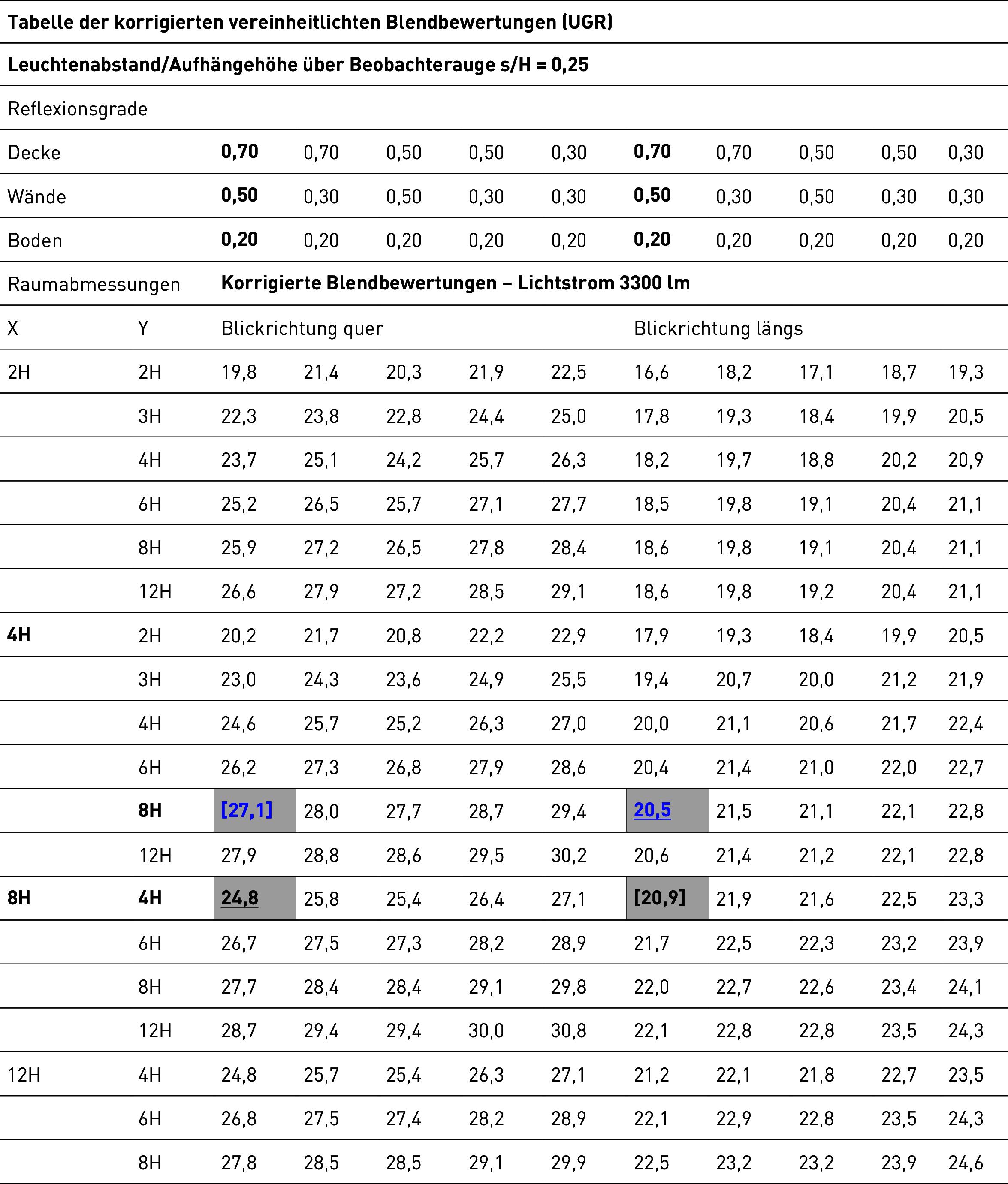 UGR-Tabellenmethode