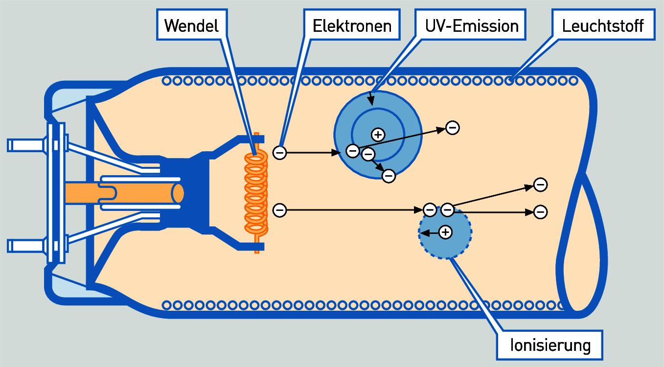 Großartig Leuchtstofflampen Schaltplan Ideen - Elektrische ...