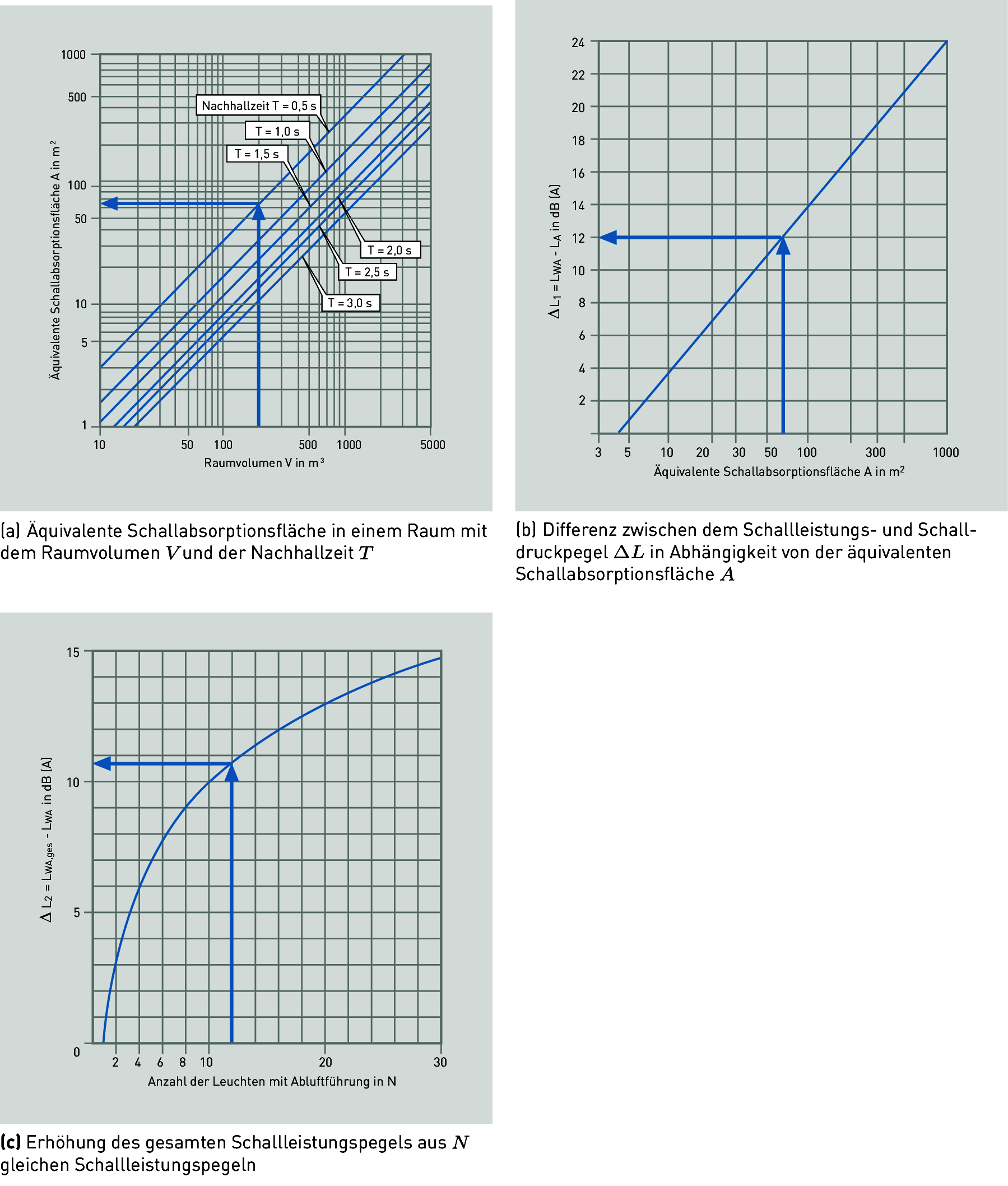 Äquivalente Schallabsorptionsfläche
