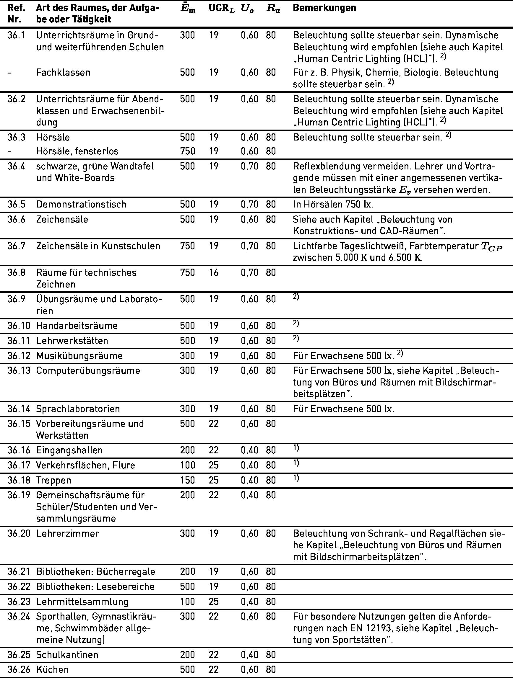 Lichttechnische Anforderungen gemäß DIN EN 12464-1