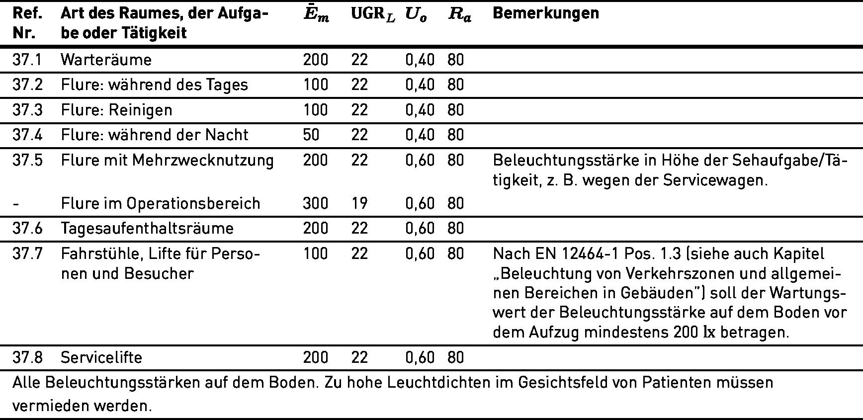 Amazing Lichttechnische Anforderungen Gemäß DIN EN 12464 1