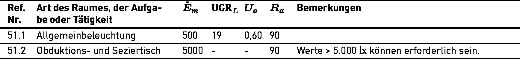 Önorm En 12464 1 Licht Und Beleuchtung Beleuchtung Von Arbeitsstätten   Lichttechnische Anforderungen Gemass Din En 12464 1