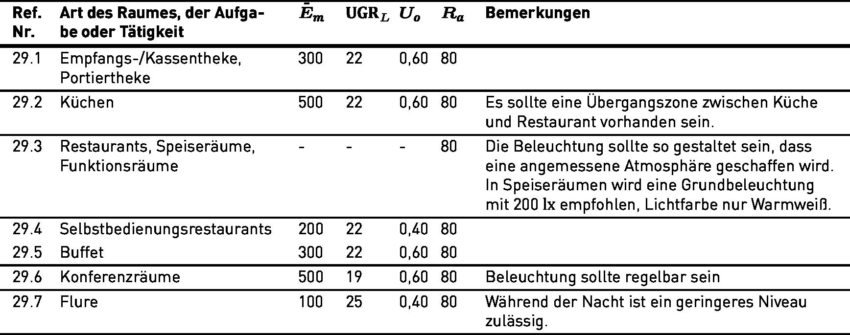 Lichttechnische Anforderungen Gemäß DIN EN 12464 1