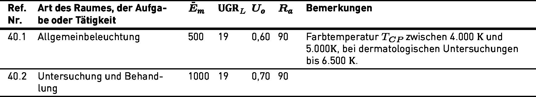 Farbtemperatur Tabelle lichttechnische anforderungen gemäß din en 12464 1