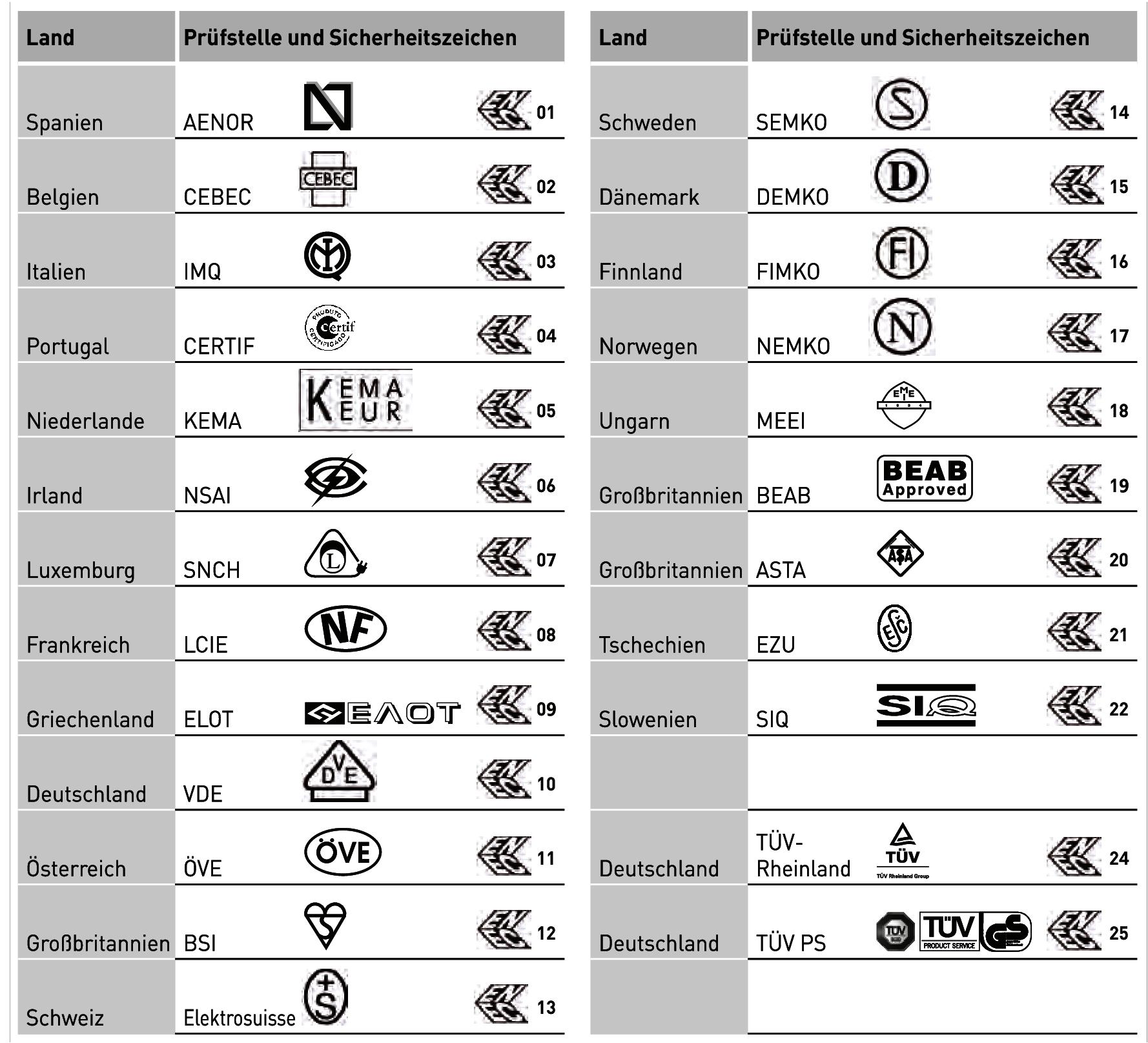 Ziemlich Verschiedene Elektrische Symbole Ideen - Elektrische ...