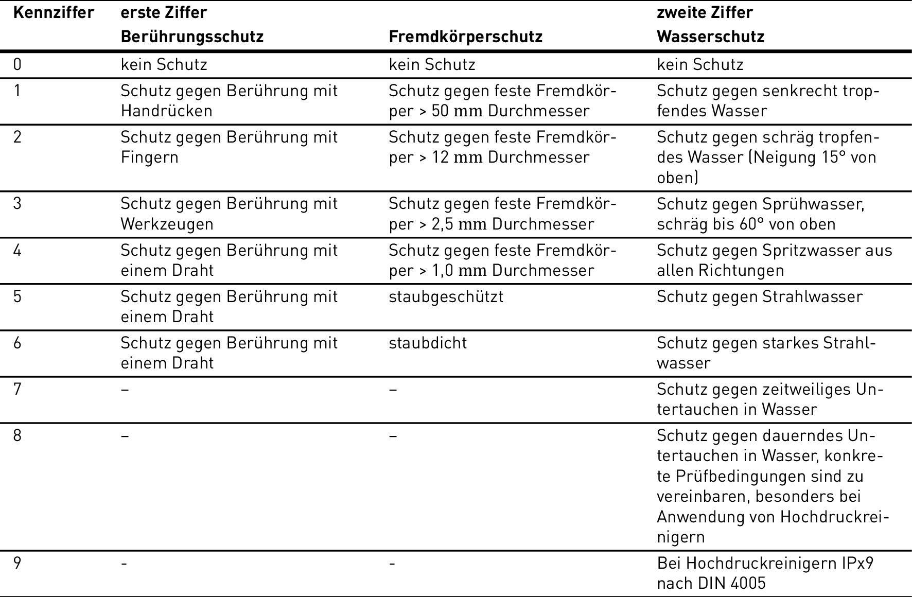 ip44 schutzklasse