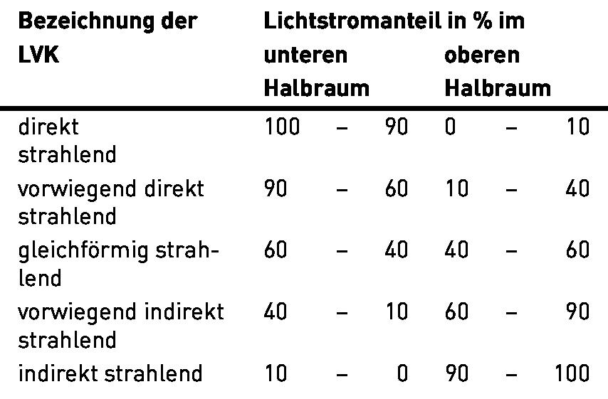 Lichtst rkeverteilungskurven - Candela lumen tabelle ...
