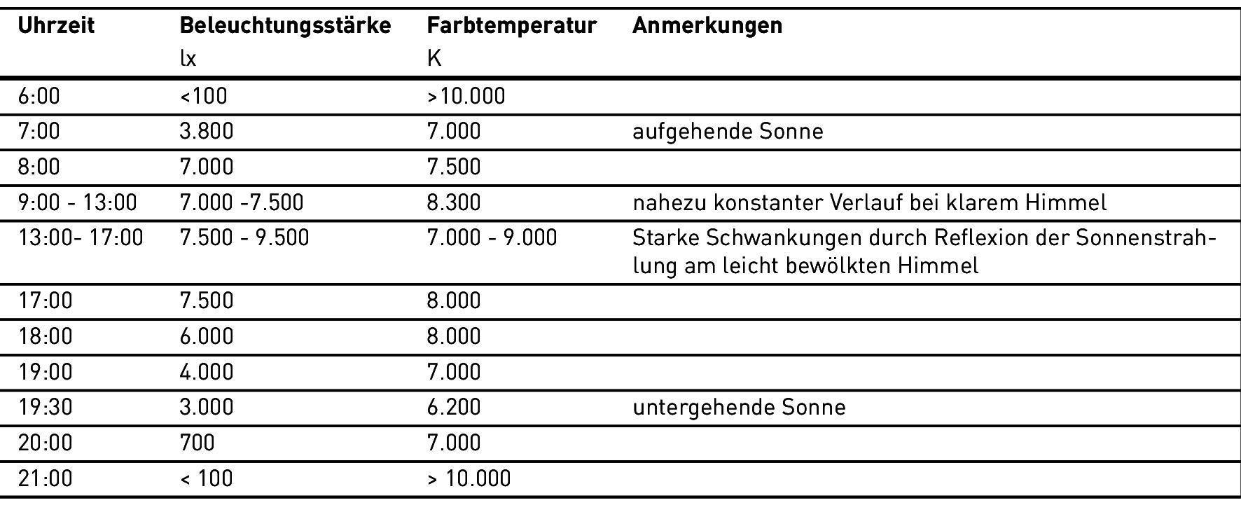 Farbtemperatur Tabelle helligkeitsunterschiede