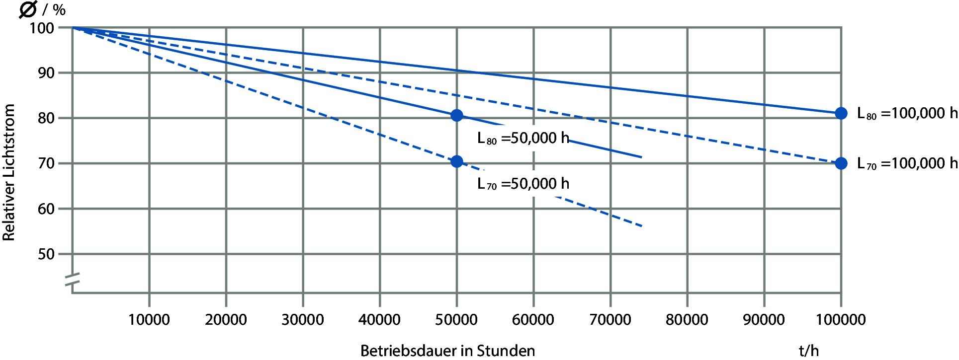 Lebensdauer von LED-Leuchten