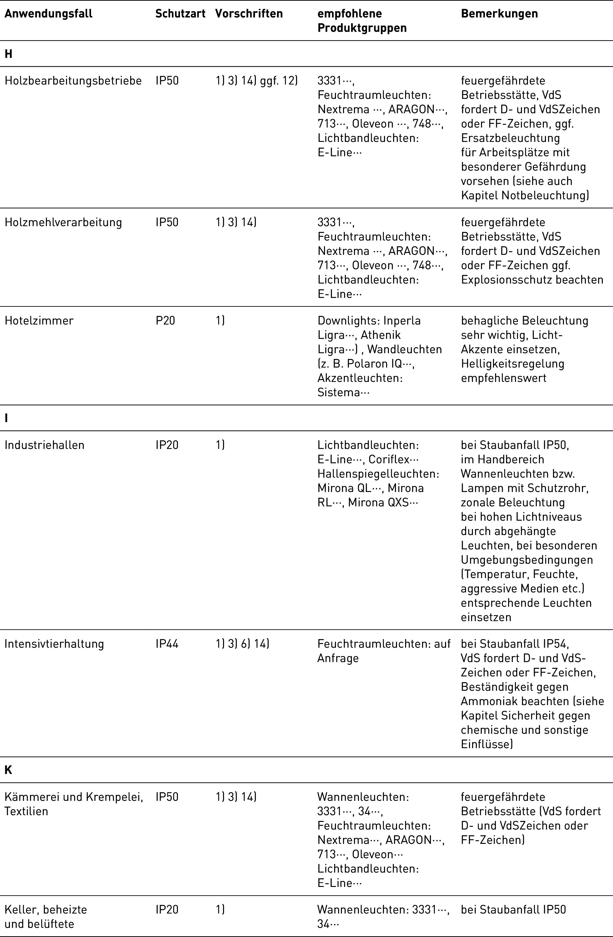 Dguv Beleuchtung   Leuchtenauswahl Tabelle Von Trilux Beleuchtungspraxis