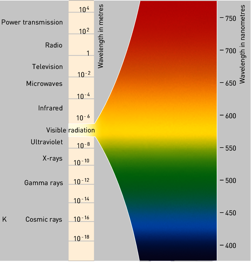 High frequency EMF