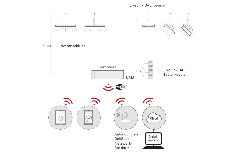 Funktionen von der TRILUX LiveLink Software | TRILUX