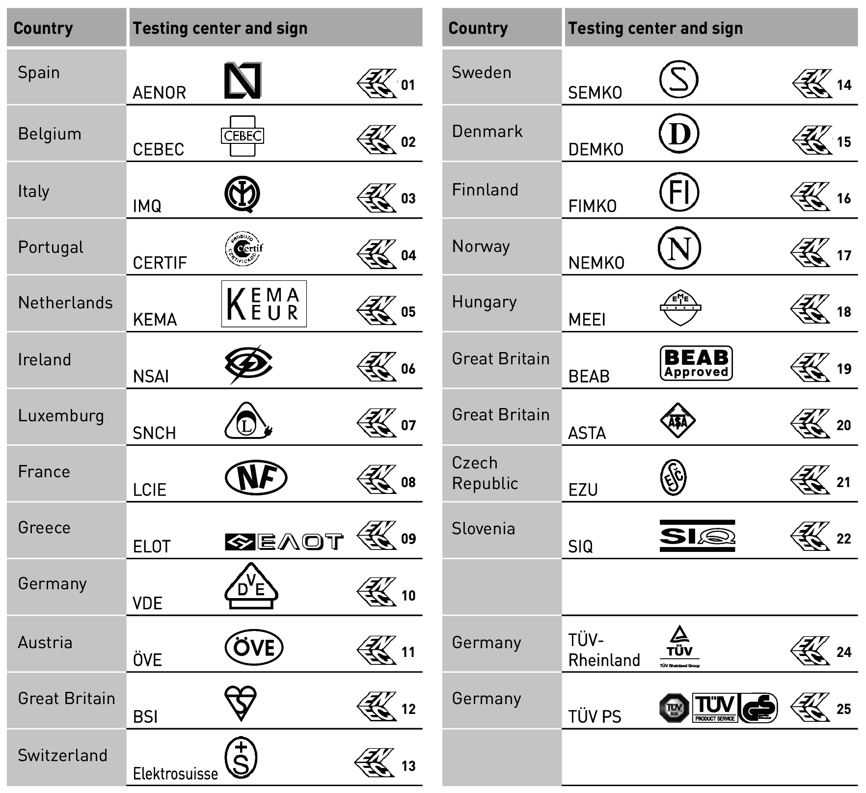 Safety Symbols For Luminaires